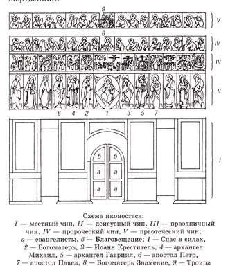 Схема икон иконостаса